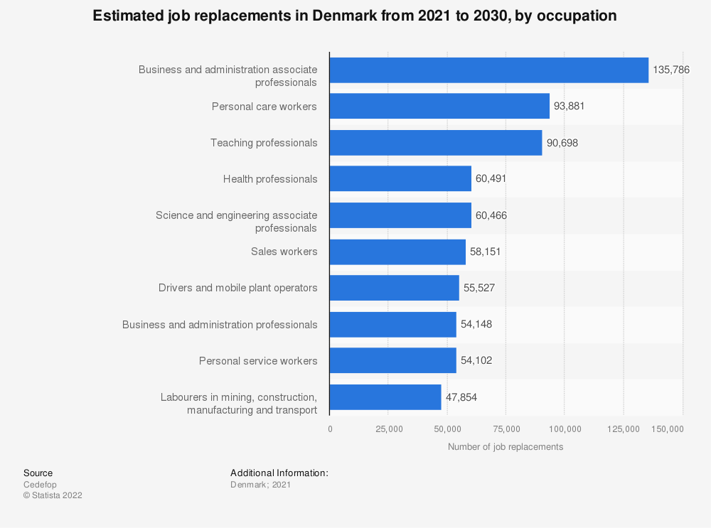 Statistic: Estimated job replacements in Denmark from 2021 to 2030, by occupation   Statista