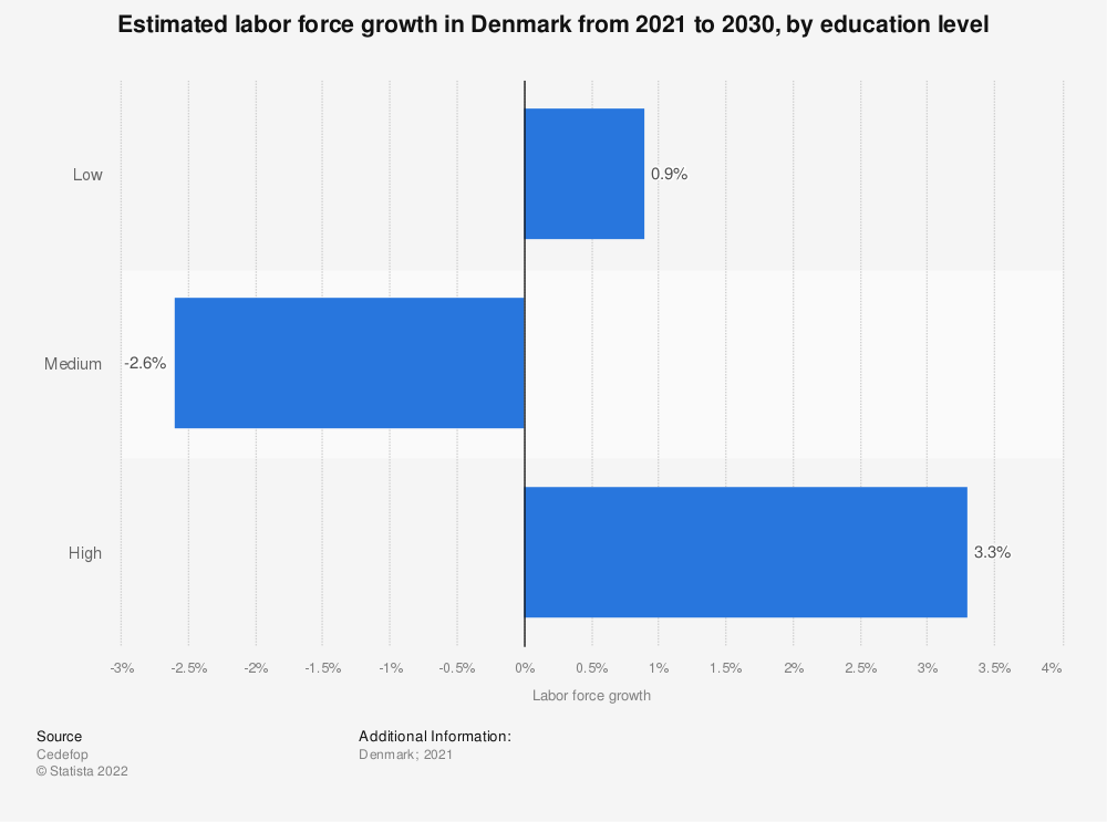 Statistic: Estimated labor force growth in Denmark from 2021 to 2030, by education level | Statista