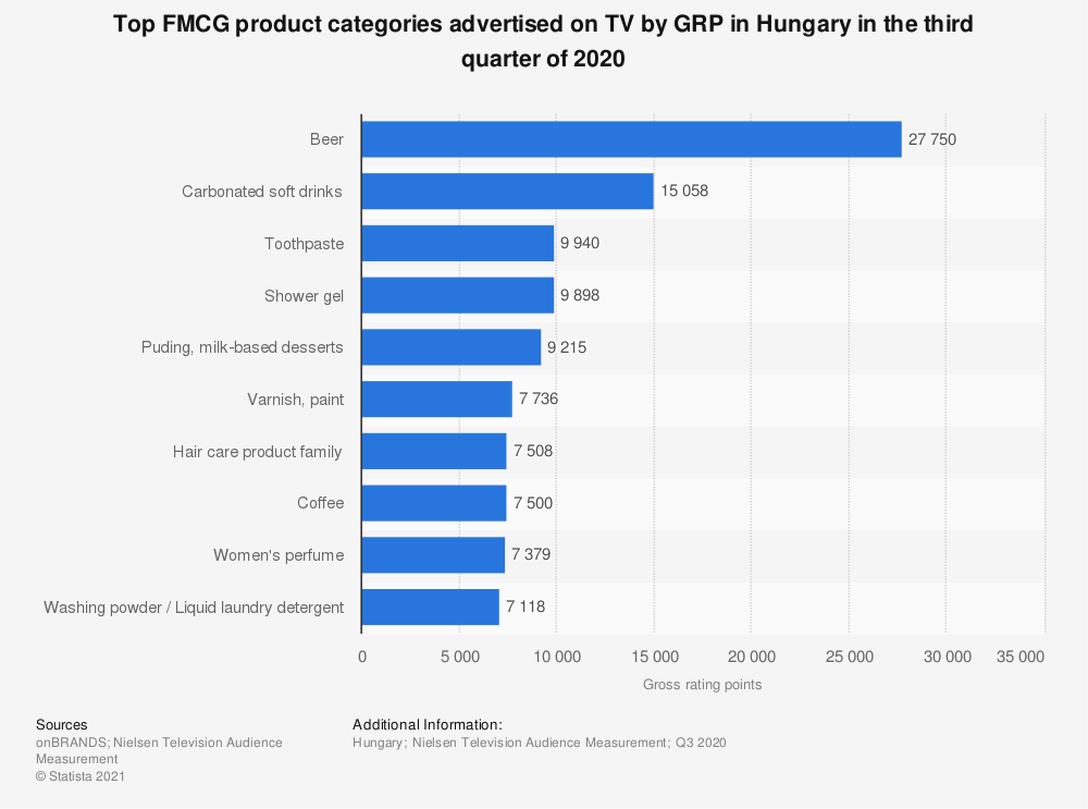 Statistic: Top FMCG product categories advertised on TV  by GRP in Hungary in the third quarter of 2020   Statista