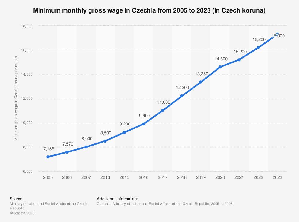 Statistic: Minimum monthly gross wage in the Czech Republic from 2005 to 2020 (in Czech koruna) | Statista