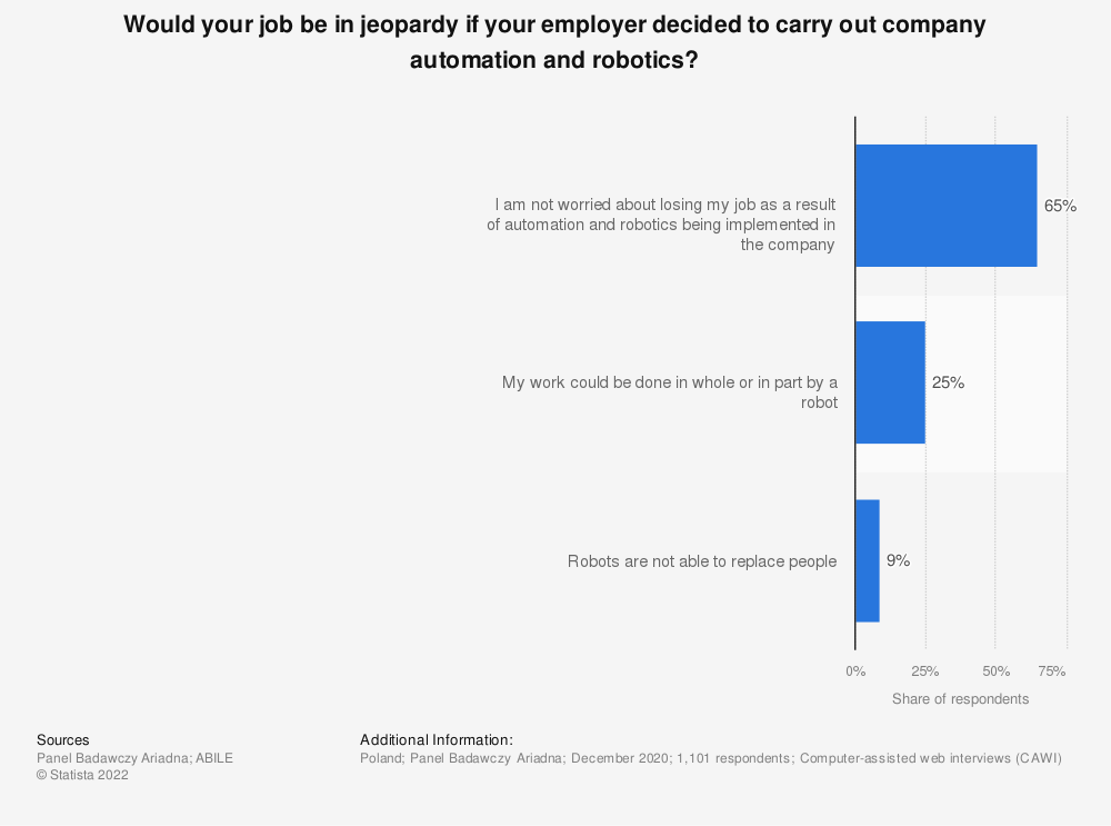 Statistic: Would your job be in jeopardy if your employer decided to carry out company automation and robotics?   Statista