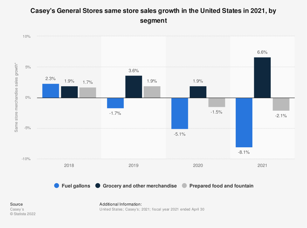 Statistic: Casey's General Stores same store sales growth in the United States in 2021, by segment   Statista