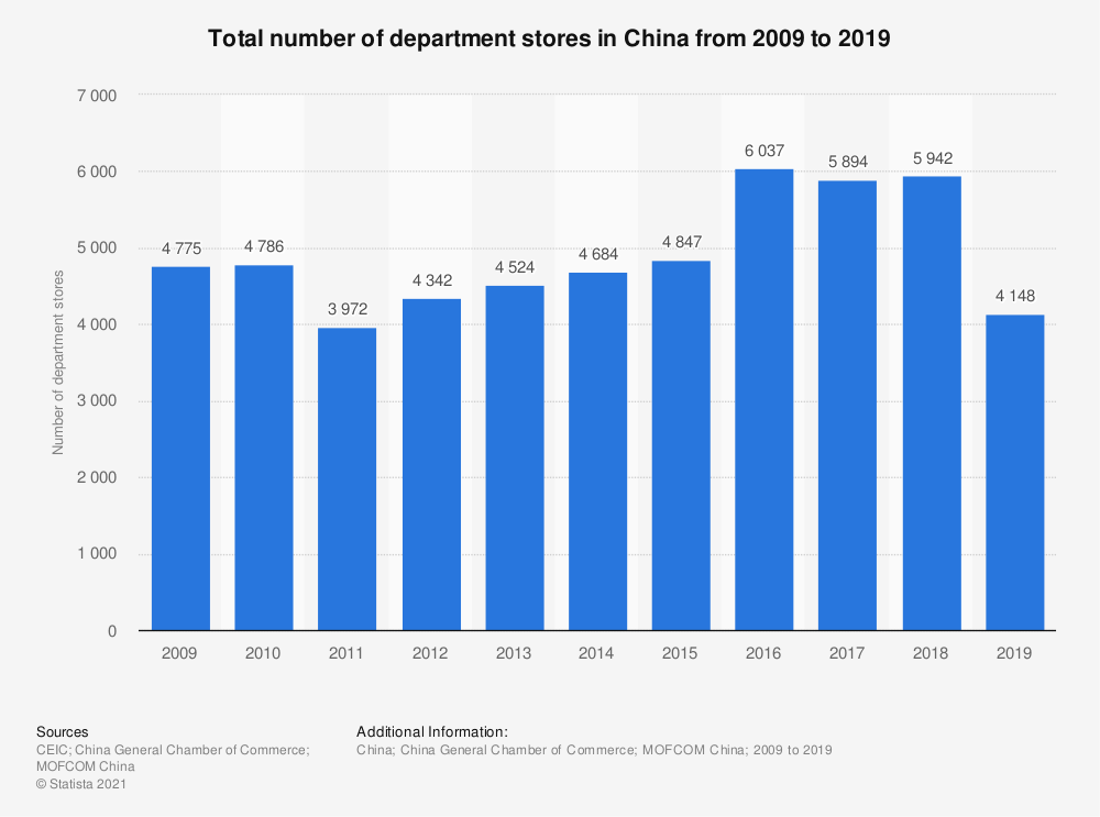Statistic: Total number of department stores in China from 2009 to 2019 | Statista