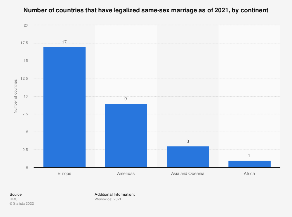 Statistic: Number of countries that have legalized same-sex marriage as of 2021, by continent | Statista