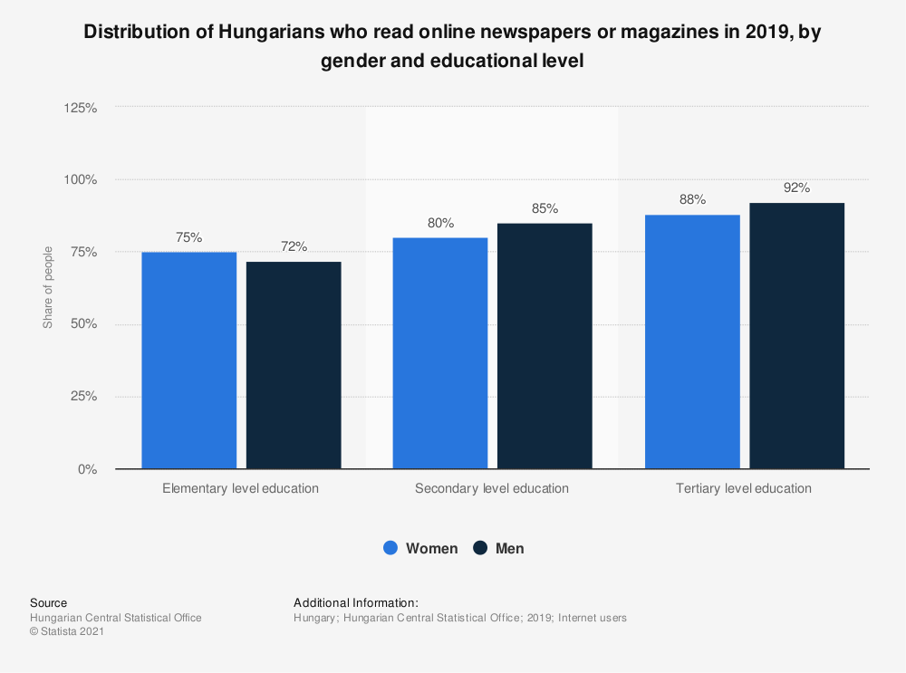 Statistic: Distribution of Hungarians who read online newspapers or magazines in 2019,  by gender and educational level  | Statista