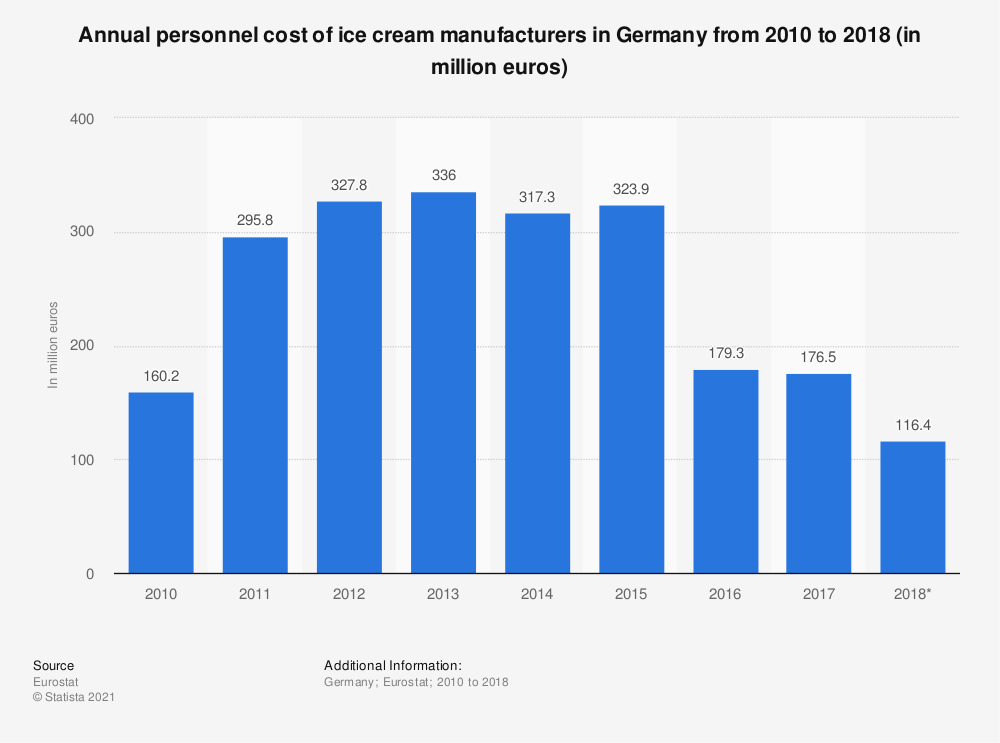 Statistic: Annual personnel cost of ice cream manufacturers in Germany from 2010 to 2018 (in million euros)   Statista