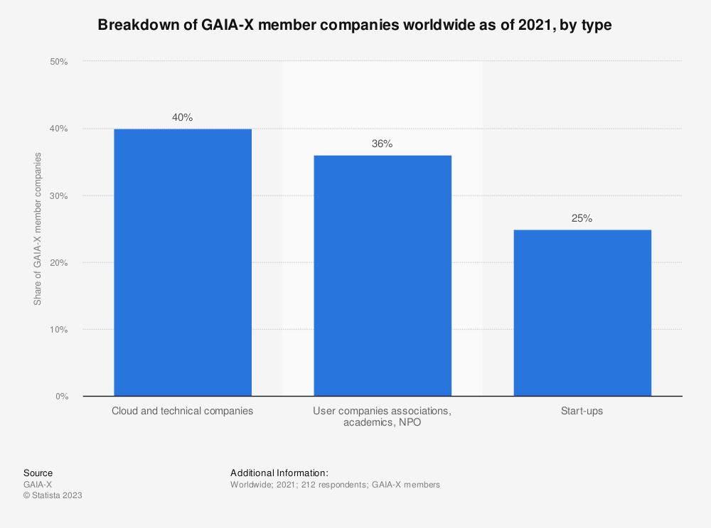 Statistic: Breakdown of GAIA-X member companies worldwide as of 2021, by type   Statista