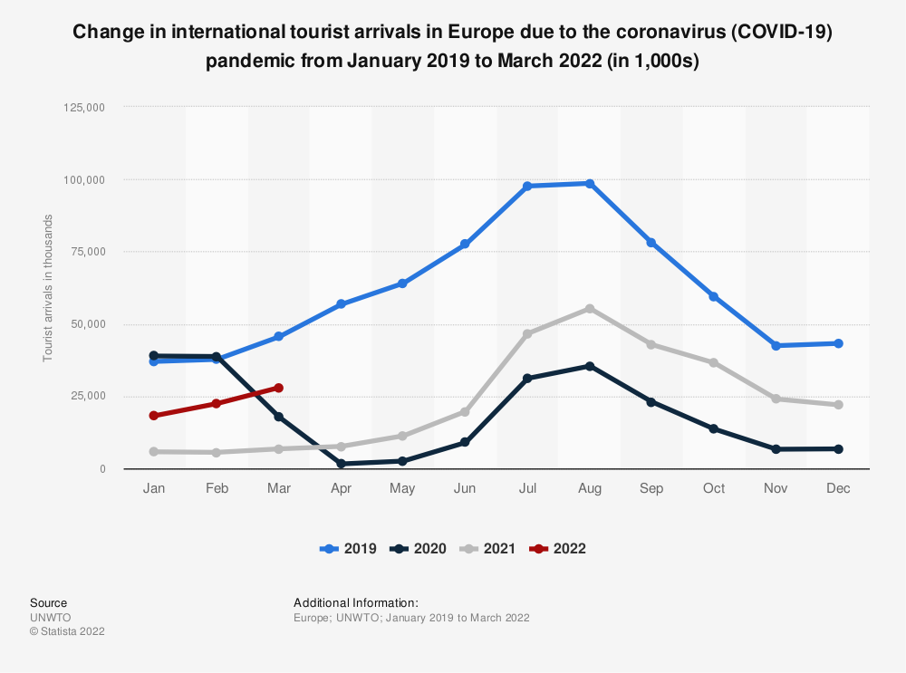 Statistic: Change in monthly international tourist arrivals in Europe due to the coronavirus (COVID-19) pandemic from 2019 to 2020 (in 1,000s) | Statista
