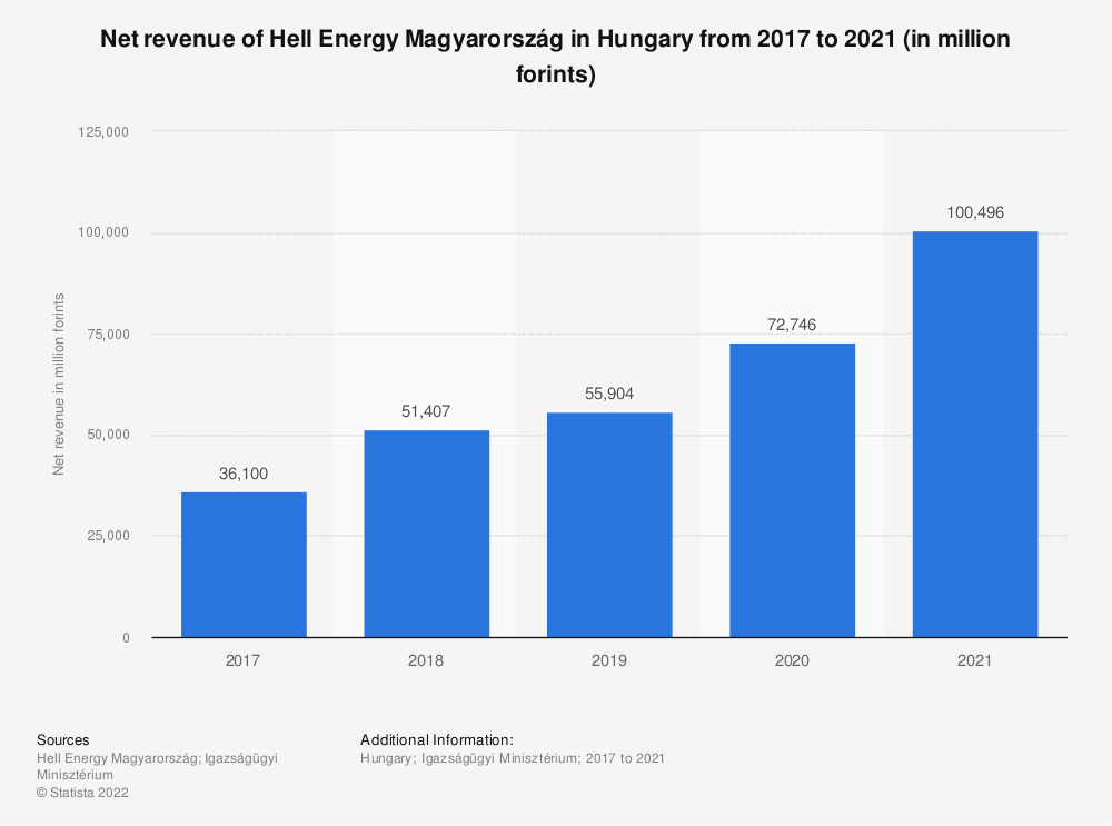 Statistic: Net revenue of Hell Energy Magyarország in Hungary from 2017 to 2019 (in million forints) | Statista