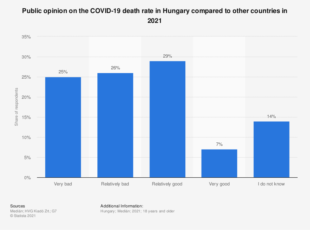 Statistic: Public opinion on the COVID-19 death rate in Hungary compared to other countries in 2021   Statista