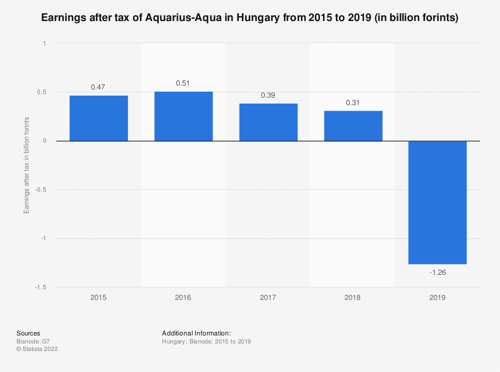 Statistic: Earnings after tax of Aquarius-Aqua in Hungary from 2015 to 2019 (in billion forints) | Statista