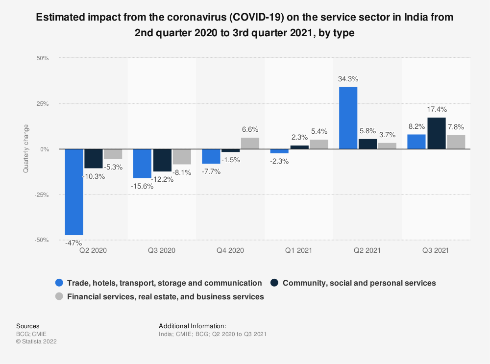 Statistic: Estimated impact from the coronavirus (COVID-19) on the service sector in India from April to December 2020, by type   Statista