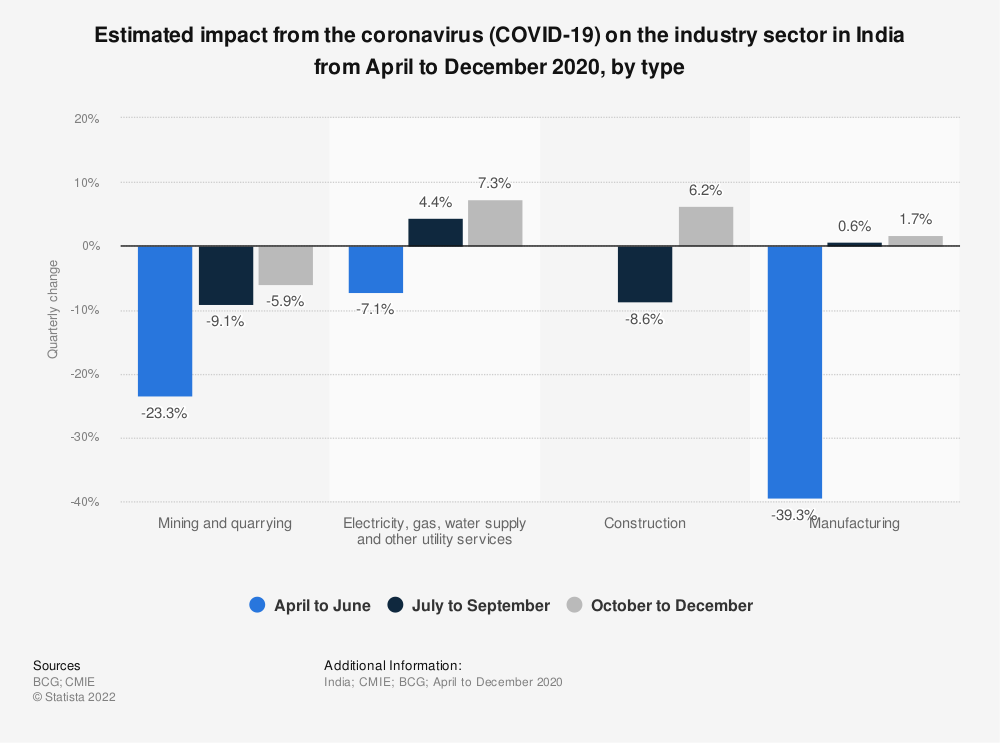 Statistic: Estimated impact from the coronavirus (COVID-19) on the industry sector in India from April to December 2020, by type | Statista