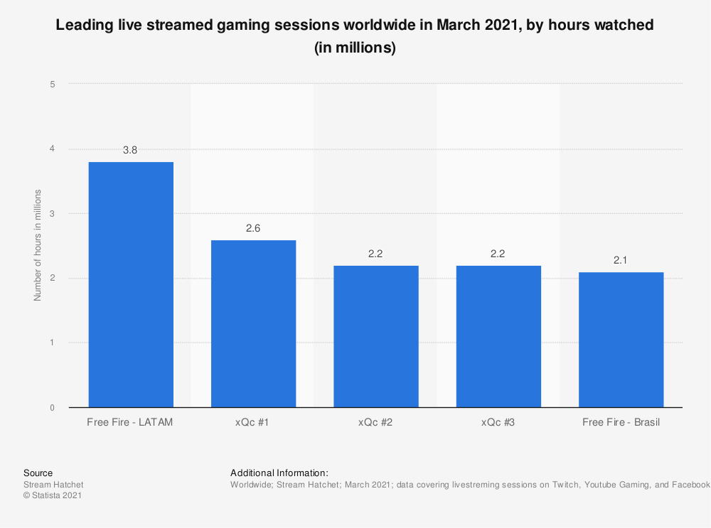 Statistic: Leading live streamed gaming sessions worldwide in March 2021, by hours watched (in millions) | Statista