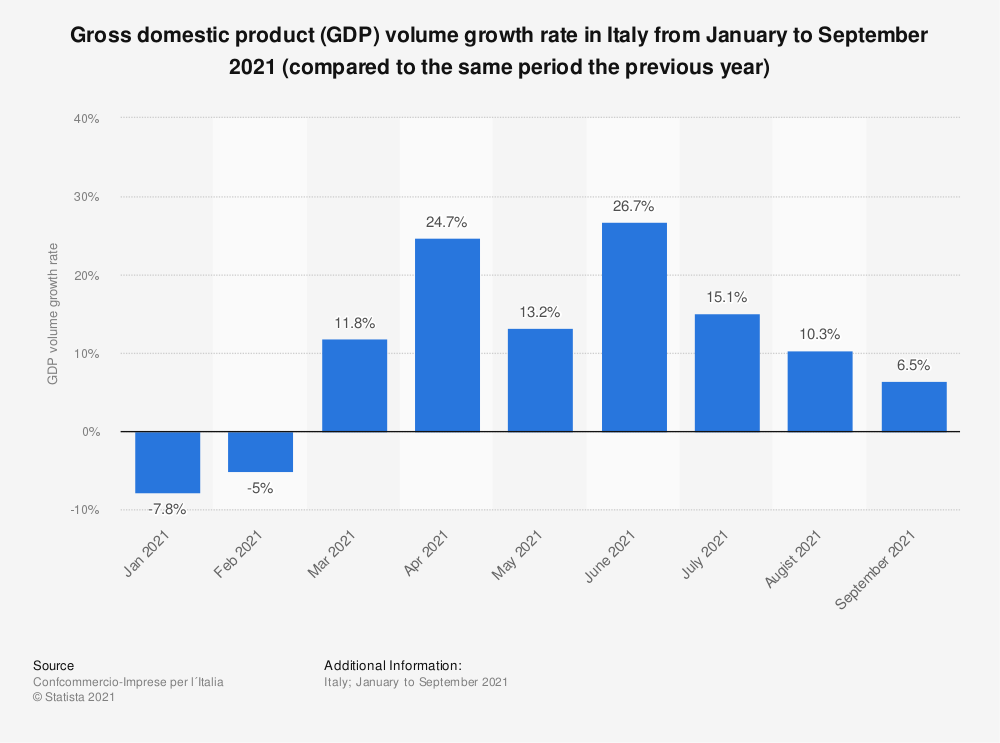 Statistic: Gross domestic product (GDP) volume growth rate in Italy from January to May 2021 (compared to the same period the previous year)   Statista