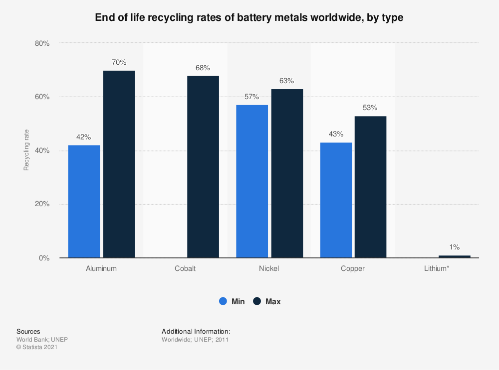 Statistic: End of life recycling rates of battery metals worldwide, by type   Statista