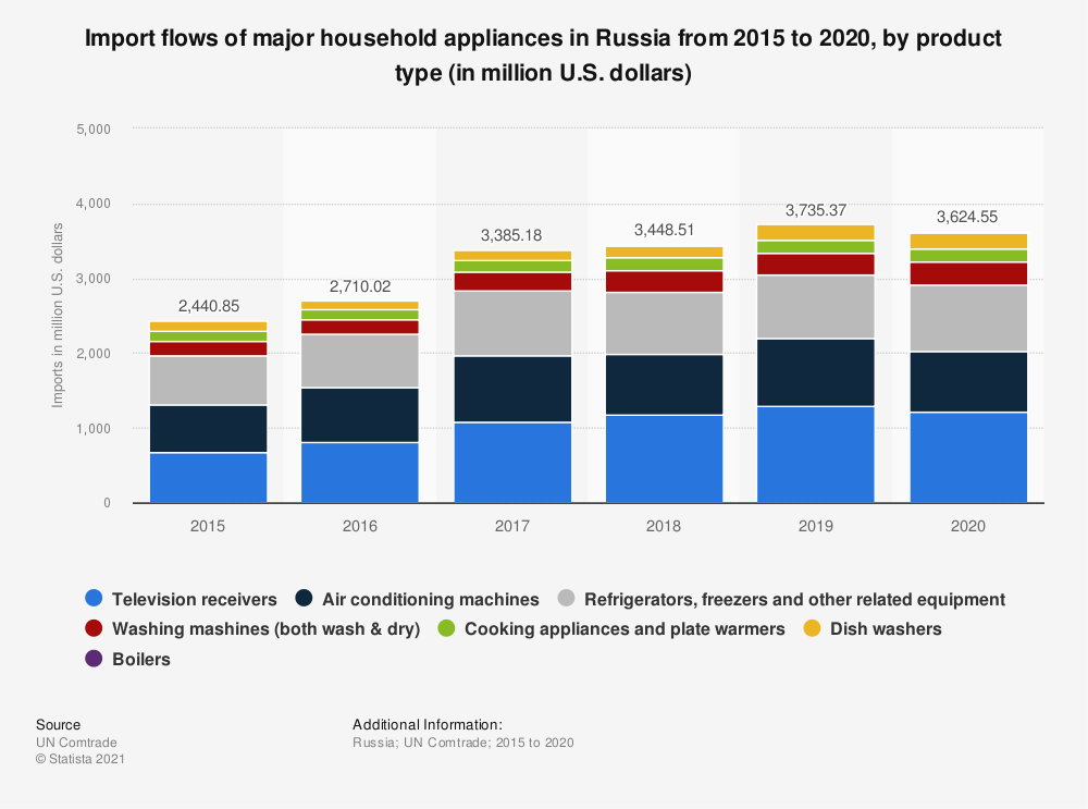 Statistic: Import flows of major household appliances in Russia from 2015 to 2019, by product type (in million U.S. dollars) | Statista
