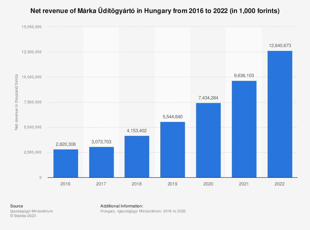Statistic: Net revenue of Márka Üdítögyártó in Hungary from 2016 to 2019 (in 1,000 forints) | Statista