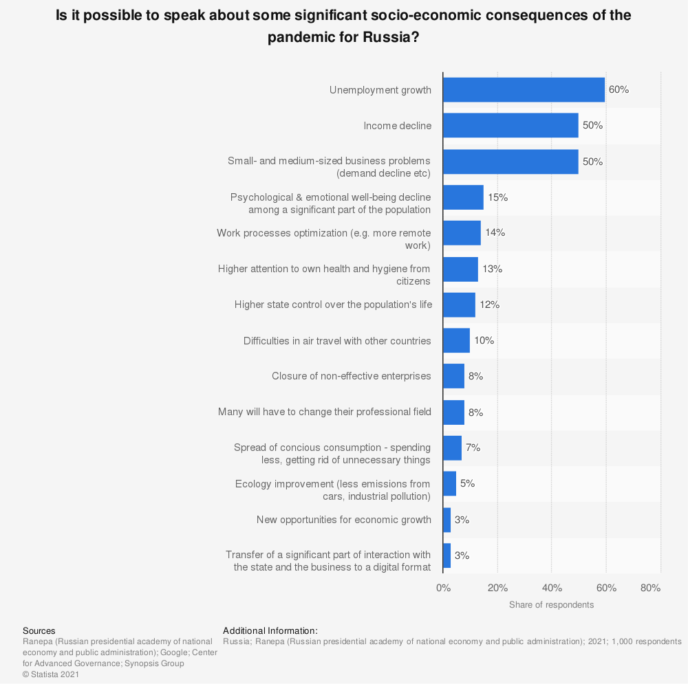 Statistic: Is it possible to speak about some significant socio-economic consequences of the pandemic for Russia? | Statista