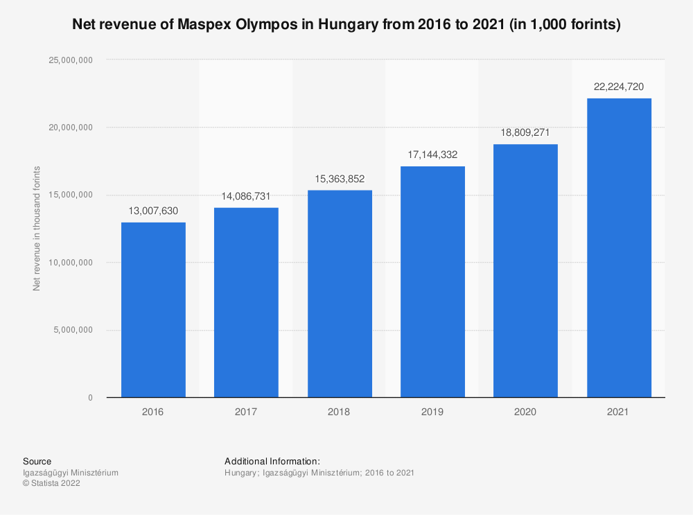 Statistic: Net revenue of Maspex Olympos in Hungary  from 2016 to 2019 (in 1,000 forints) | Statista