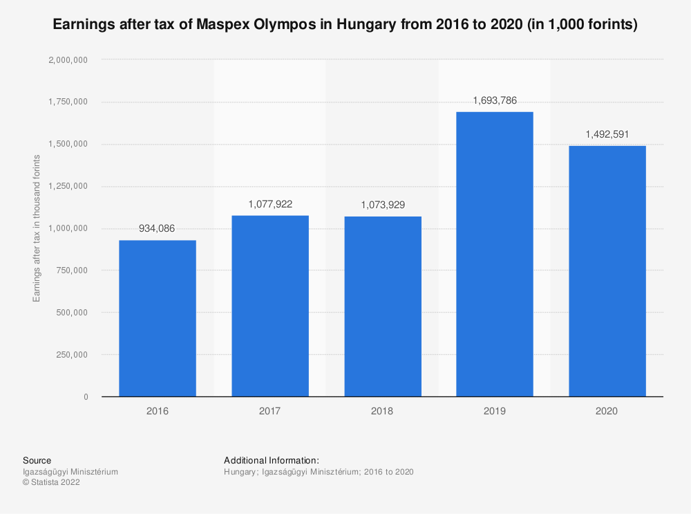 Statistic: Earnings after tax of Maspex Olympos in Hungary from 2016 to 2019 (in 1,000 forints)   Statista