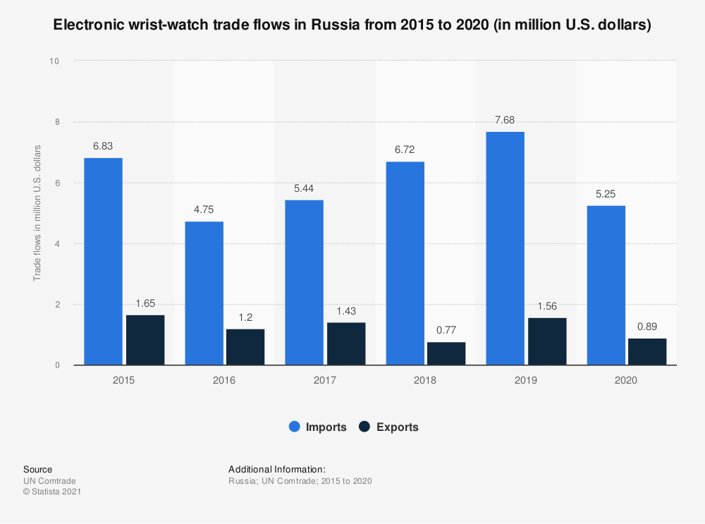 Statistic: Electronic wrist-watch trade flows in Russia from 2015 to 2019 (in million U.S. dollars)   Statista