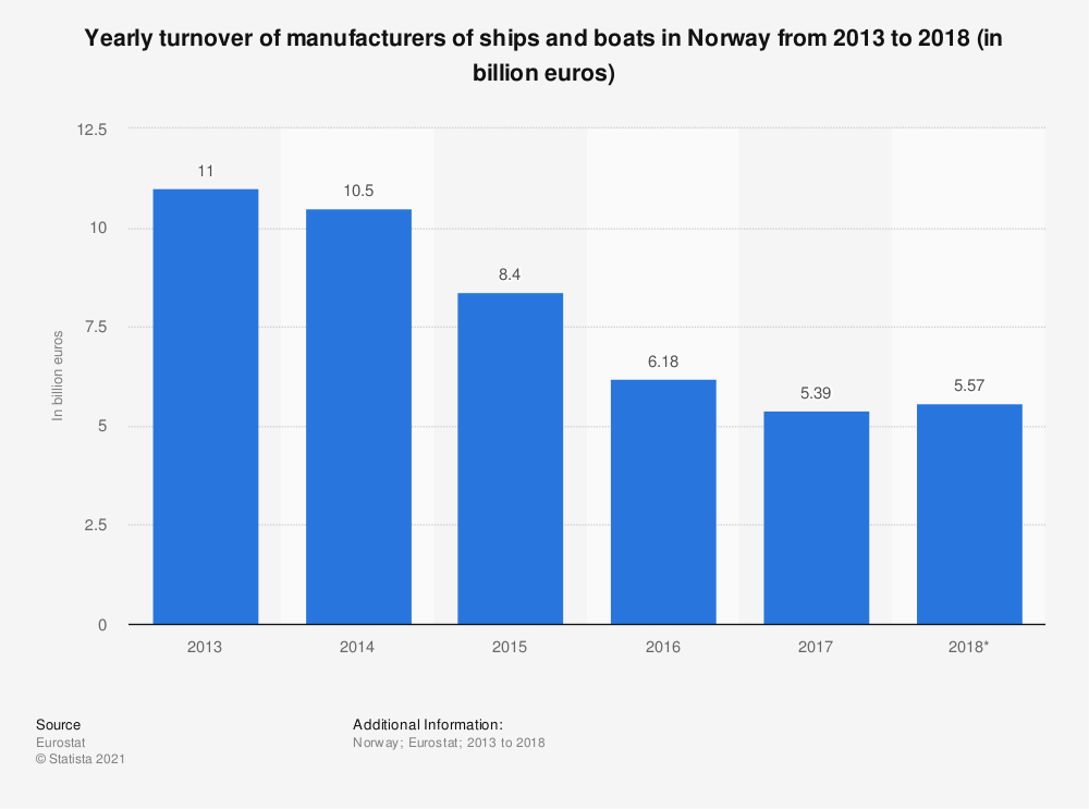 Statistic: Yearly turnover of manufacturers of ships and boats in Norway from 2013 to 2018 (in billion euros)   Statista