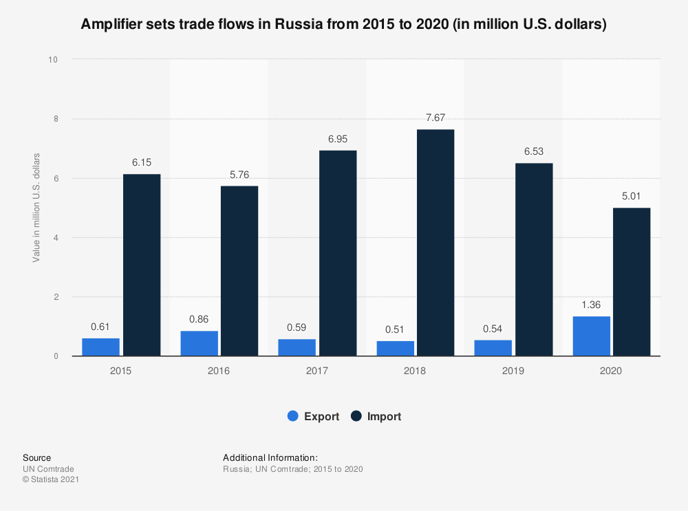 Statistic: Amplifier sets trade flows in Russia from 2015 to 2019 (in million U.S. dollars) | Statista