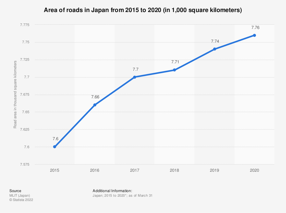 Statistic: Area of roads in Japan from 2015 to 2019 (in 1,000 square kilometers) | Statista