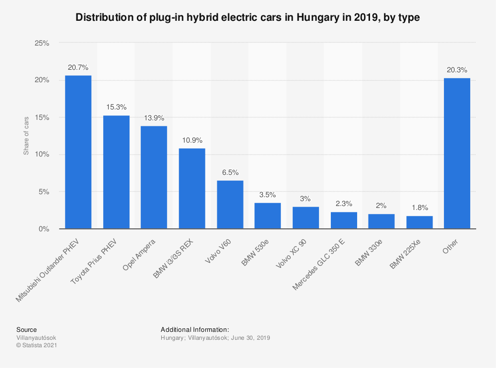 Statistic: Distribution of plug-in hybrid electric cars in Hungary in 2019, by type | Statista