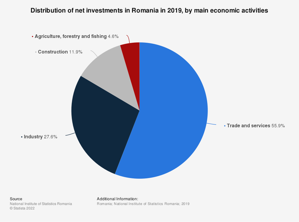 Statistic: Distribution of net investments in Romania in 2019, by main economic activities | Statista