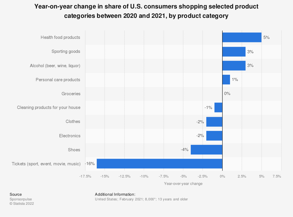 Statistic: Year-on-year change in share of U.S. consumers shopping selected product categories between 2020 and 2021, by product category   Statista