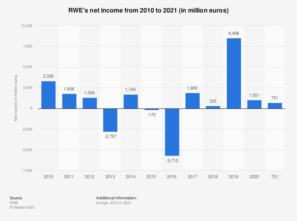Statistic: RWE's net income from 2010 to 2020 (in million euros)   Statista