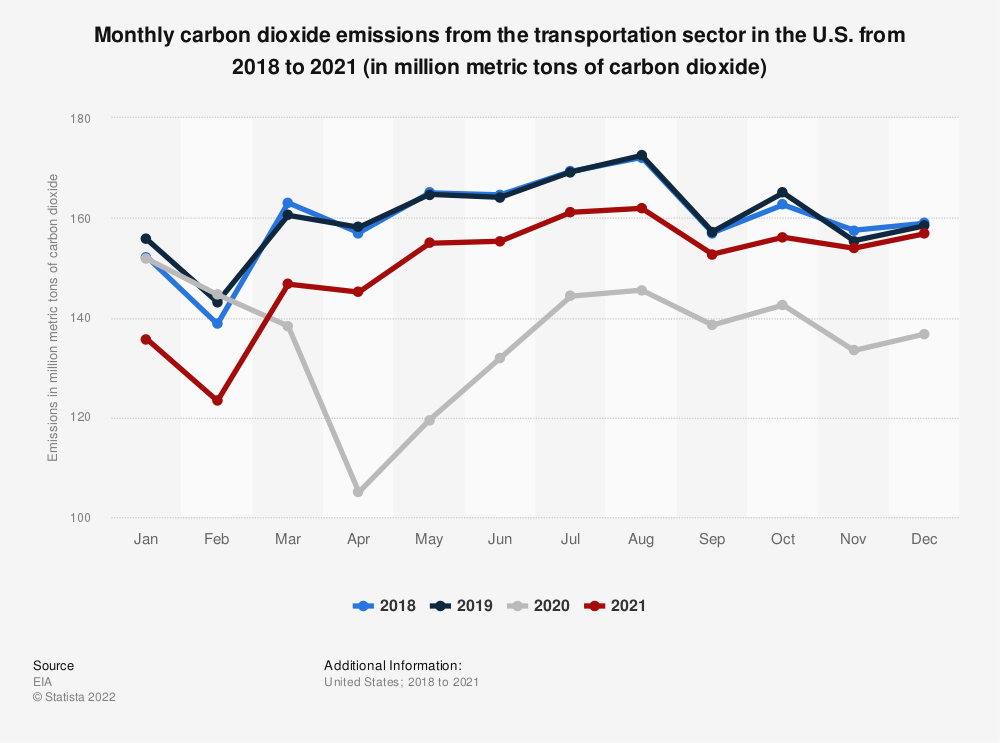Statistic: Monthly carbon dioxide emissions from the transportation sector in the U.S. from 2018 to 2020 (in million metric tons)   Statista