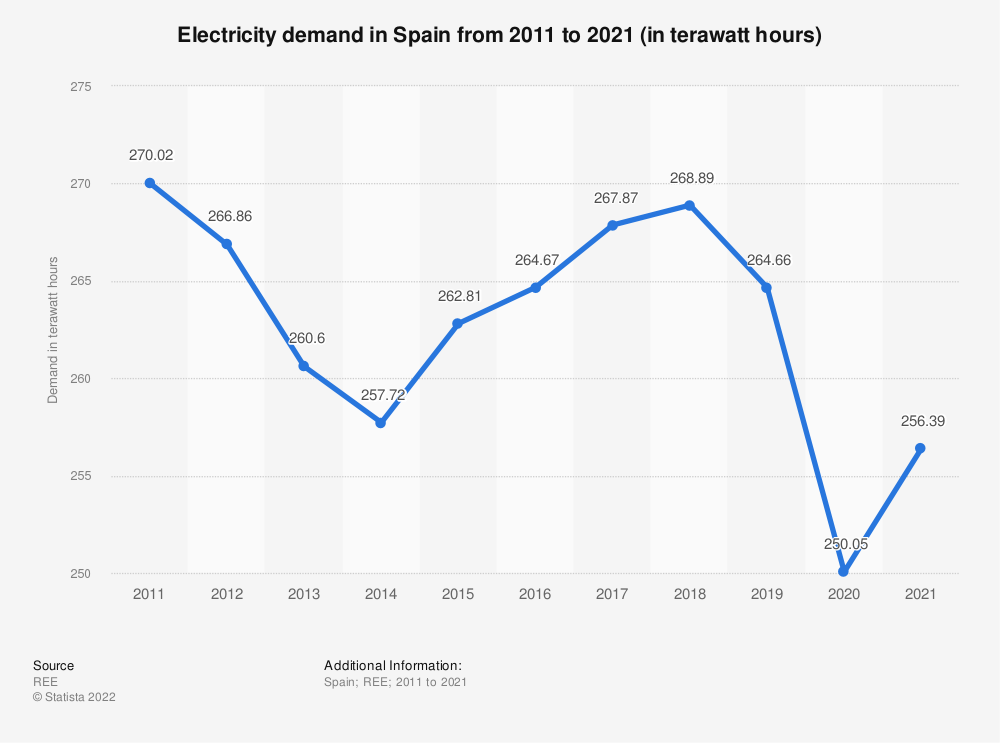 Statistic: Electricity demand in Spain from 2011 to 2020 (in gigawatt hours)   Statista