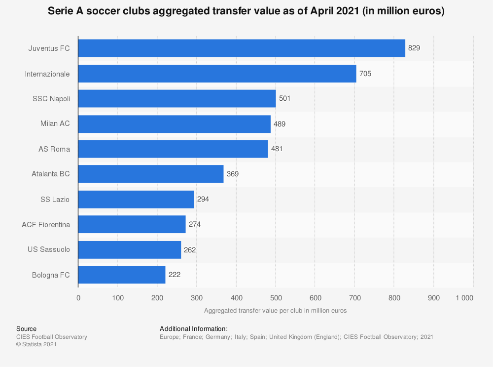 Statistic: Serie A soccer clubs aggregated transfer value as of April 2021 (in million euros)  | Statista