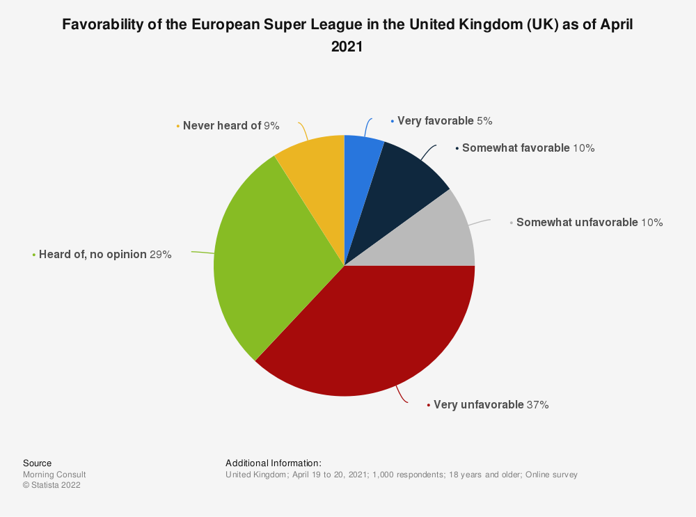 Statistic: Favorability of the European Super League in the United Kingdom (UK) as of April 2021 | Statista