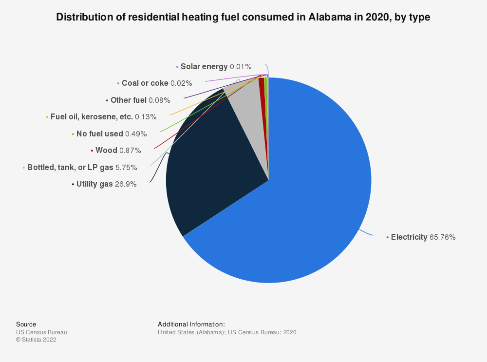 Statistic: Distribution of residential heating fuel consumed in Alabama in 2019, by type   Statista