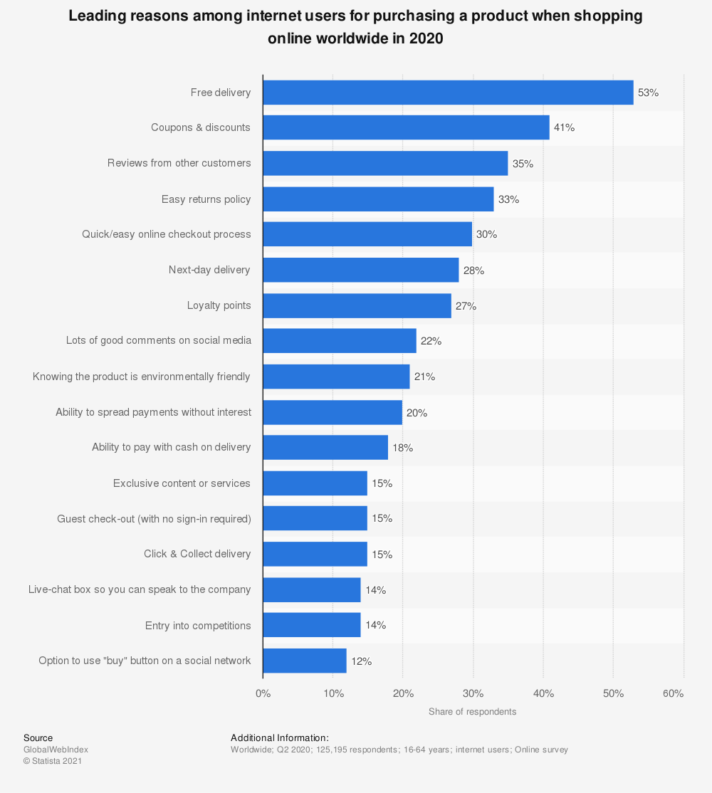Statistic: Leading reasons among internet users for purchasing a product when shopping online worldwide in 2020 | Statista