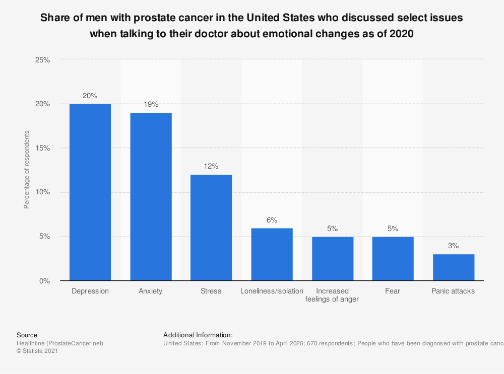 Statistic: Share of men with prostate cancer in the United States who discussed select issues when talking to their doctor about emotional changes as of 2020   Statista