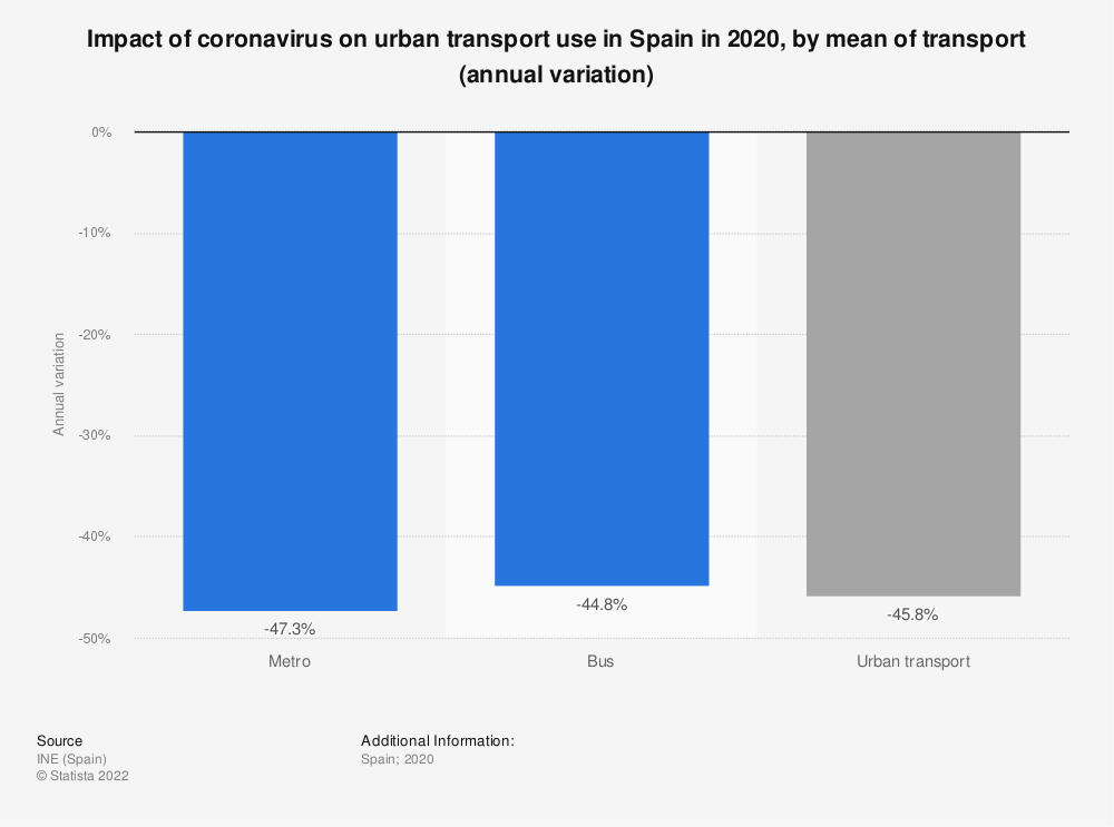 Statistic: Impact of coronavirus on urban transport use in Spain in 2020, by mean of transport (annual variation)  | Statista