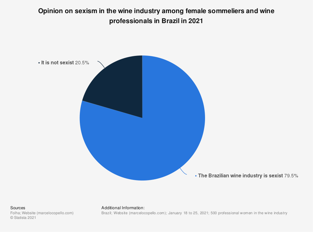 Statistic: Opinion on sexism in the wine industry among female sommeliers and wine professionals in Brazil in 2021 | Statista