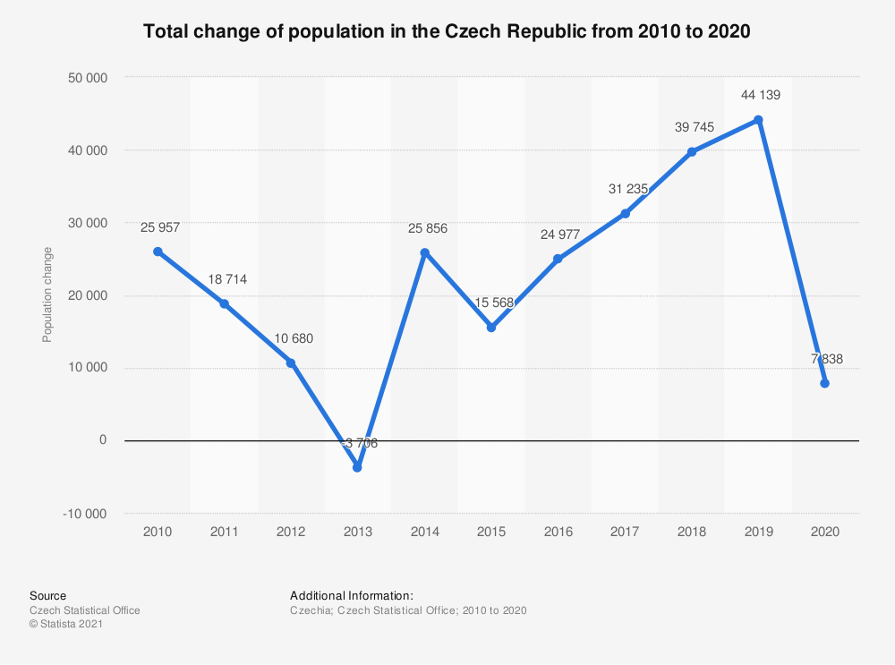 Statistic: Total change of population in the Czech Republic from 2010 to 2020   Statista