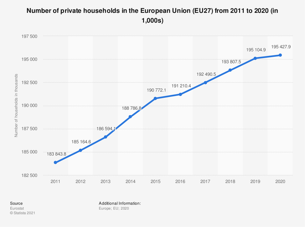 Statistic: Number of private households in the European Union (EU27) from 2011 to 2020 (in 1,000s) | Statista