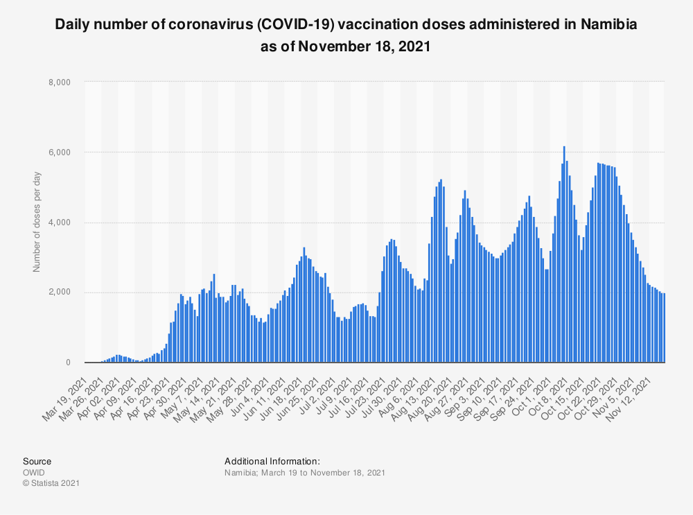 Statistic: Daily number of coronavirus (COVID-19) vaccination doses administered in Namibia as of June 8, 2021   Statista
