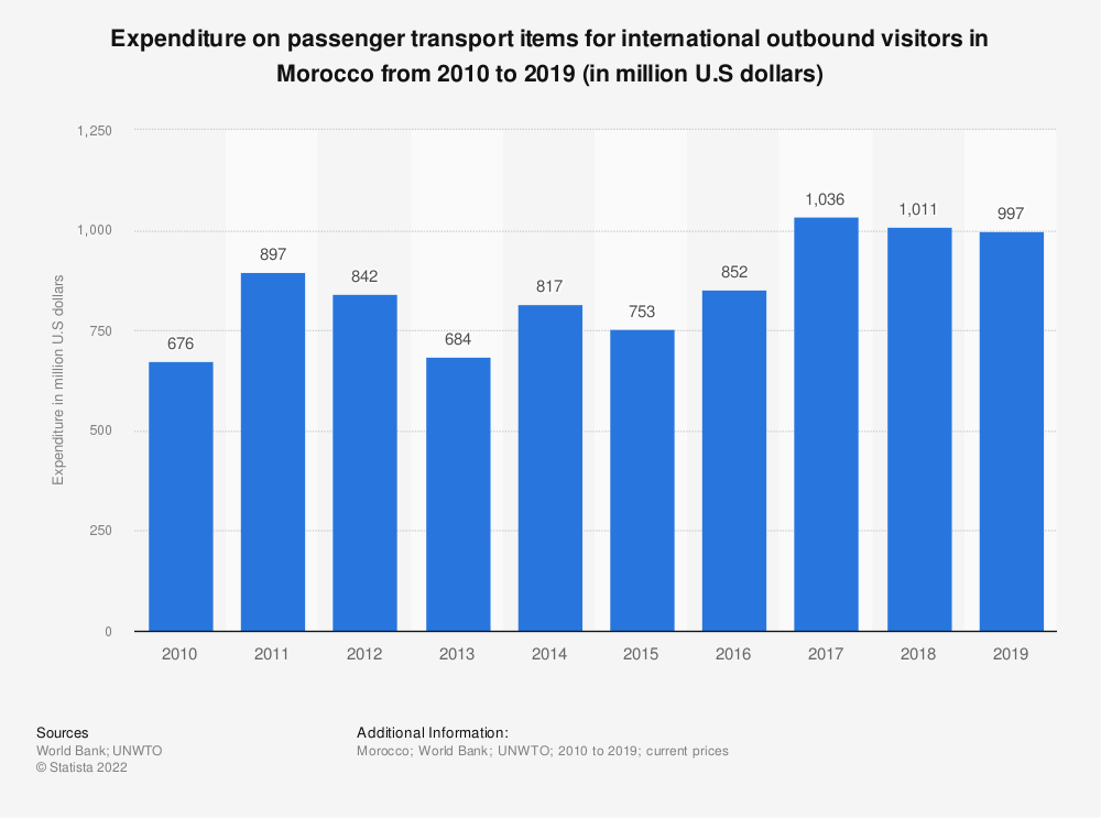 Statistic: Expenditure on passenger transport items for international outbound visitors in Morocco from 2010 to 2019 (in million U.S dollars)   Statista