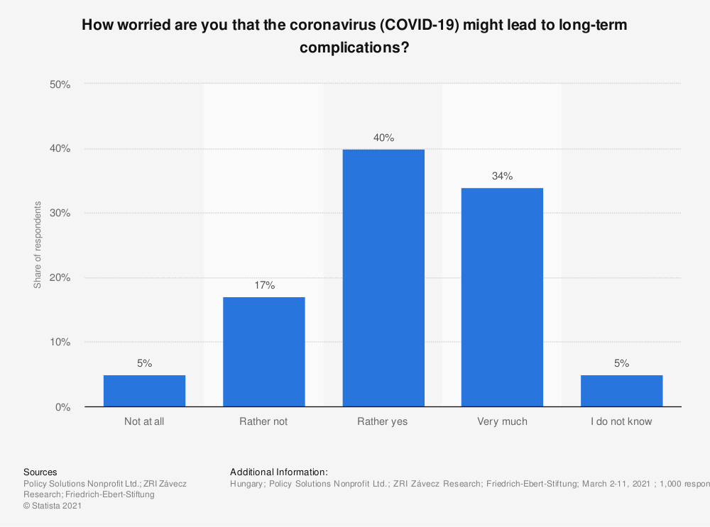 Statistic: How worried are you that the coronavirus (COVID-19) might lead to long-term complications? | Statista