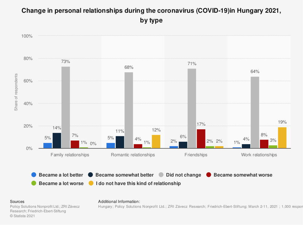 Statistic: Change in personal relationships during the coronavirus (COVID-19)in Hungary 2021, by type | Statista