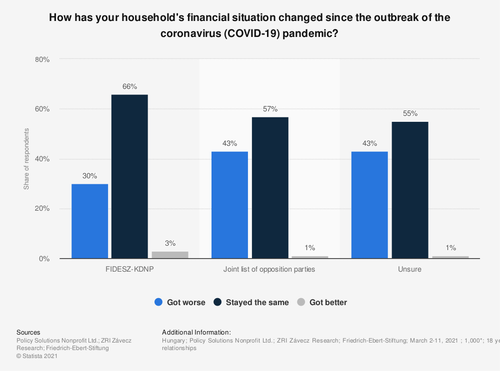 Statistic: How has your household's financial situation changed since the outbreak of the coronavirus (COVID-19) pandemic? | Statista
