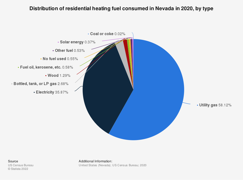 Statistic: Distribution of residential heating fuel consumed in Nevada in 2019, by type | Statista